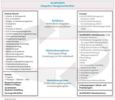 Integrative Managementstruktur